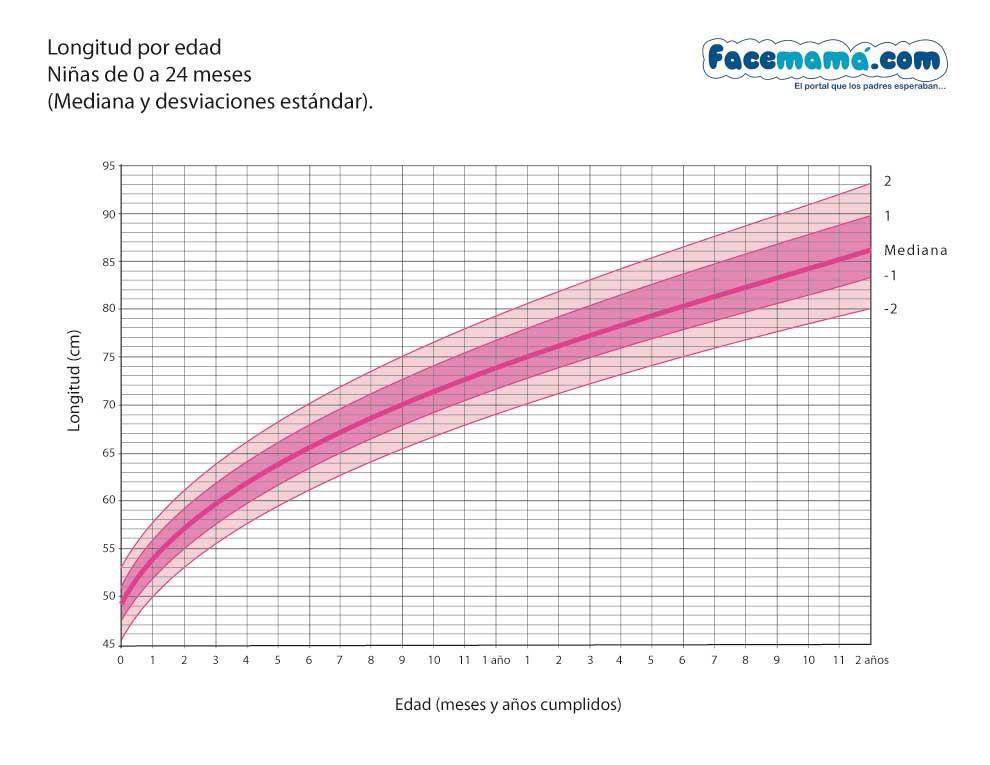 tabla de estatura por edad chile