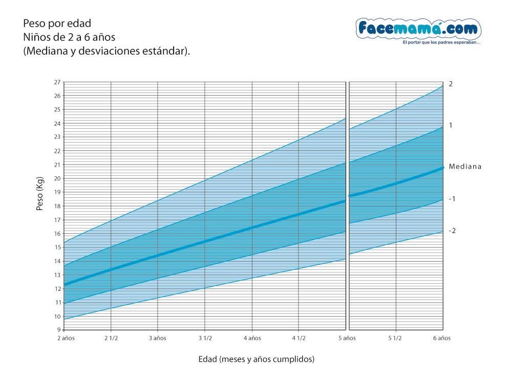 ninos tablas de crecimiento de 0 a 6 anos segun oms