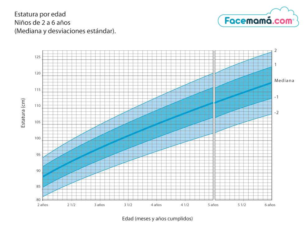 peso normal en niños de 0 a 5 años